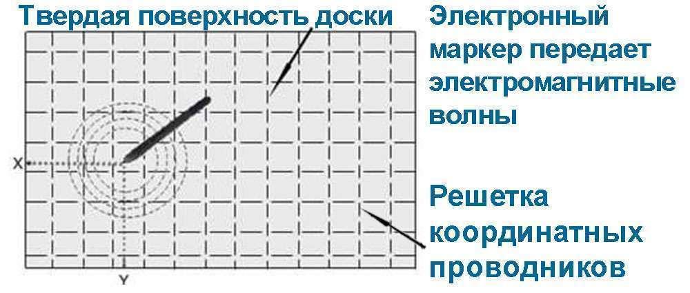 Электромагнитная технология