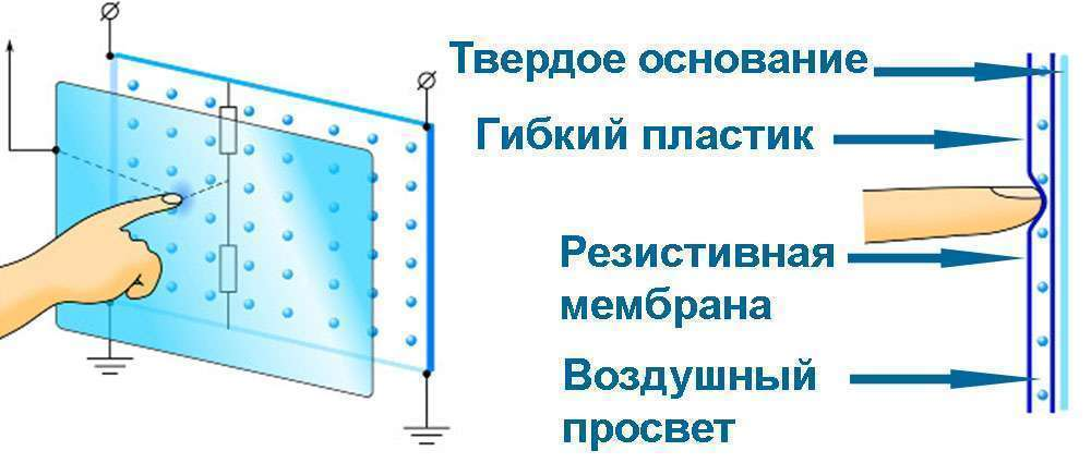 Резистивная технология