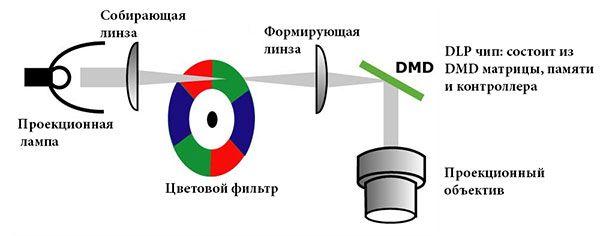 Технология DLP