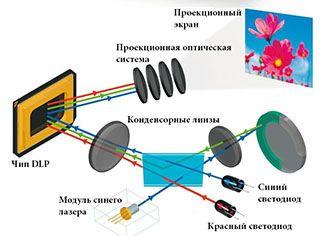 Технология LED