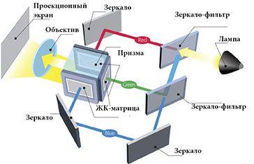 Технология LCD