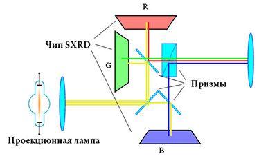Технология SXRD